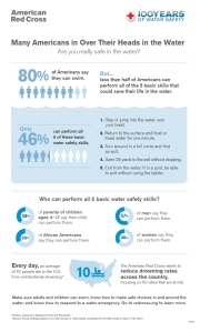 water-safety-survey-infographic