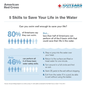 water-safety-survey-secondary-infographic