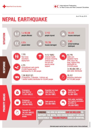 ifrc-nepal-earthquake-infographic
